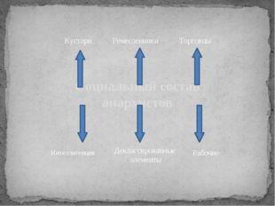 Социальный состав анархистов Деклассированные элементы Кустари Ремесленники Т