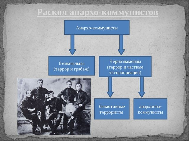 Раскол анархо-коммунистов Анархо-коммунисты Безначальцы (террор и грабеж) Чер...
