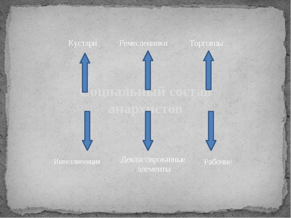 Социальный состав анархистов Деклассированные элементы Кустари Ремесленники Т...