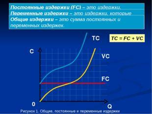 Q C 0 FC VC TC TC = FC + VC Постоянные издержки (FC) – это издержки, которые