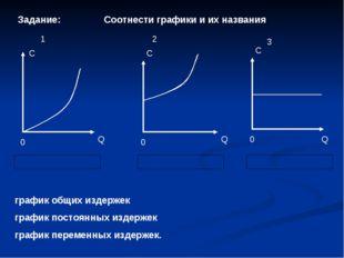 Q C 0 график общих издержек график постоянных издержек график переменных изде