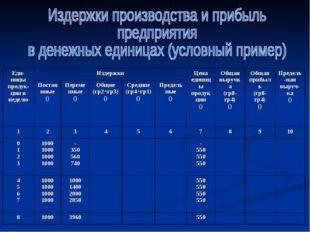 Еди-ницы продук-ции в неделю ИздержкиЦена единицы продукции ()Общая выручк
