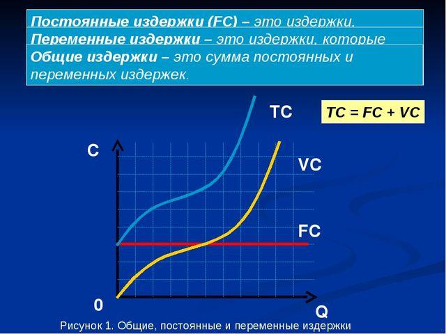 Q C 0 FC VC TC TC = FC + VC Постоянные издержки (FC) – это издержки, которые...