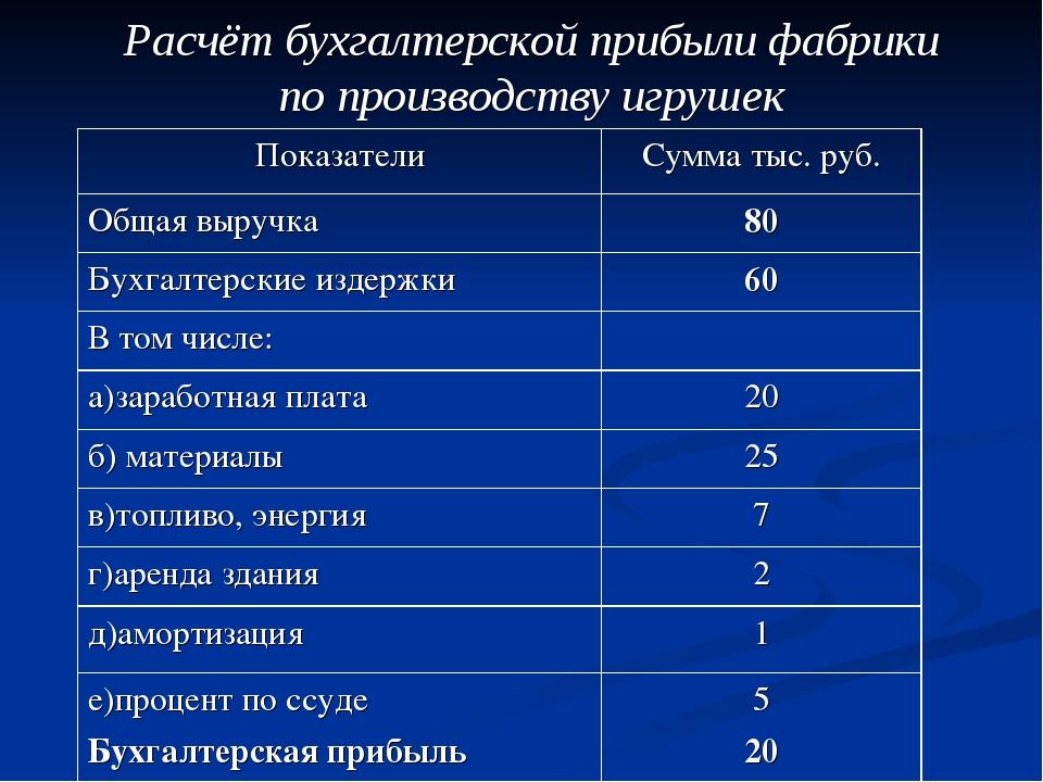 Расчёт бухгалтерской прибыли фабрики по производству игрушек ПоказателиСумма...