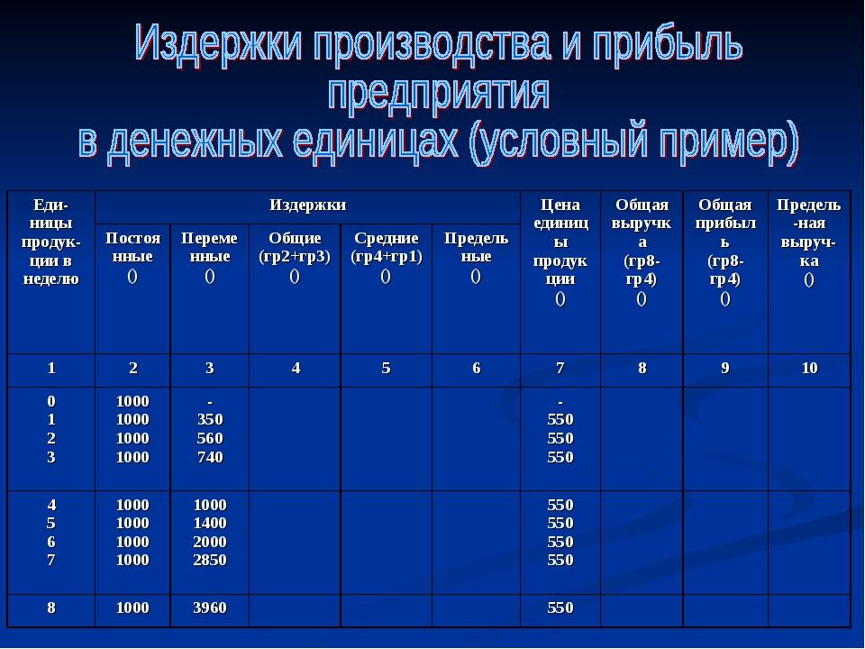 Еди-ницы продук-ции в неделю ИздержкиЦена единицы продукции ()Общая выручк...