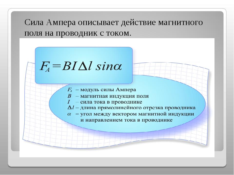 Сила Ампера описывает действие магнитного поля на проводник с током.