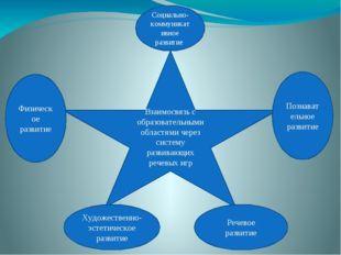 Взаимосвязь с образовательными областями через систему развивающих речевых иг