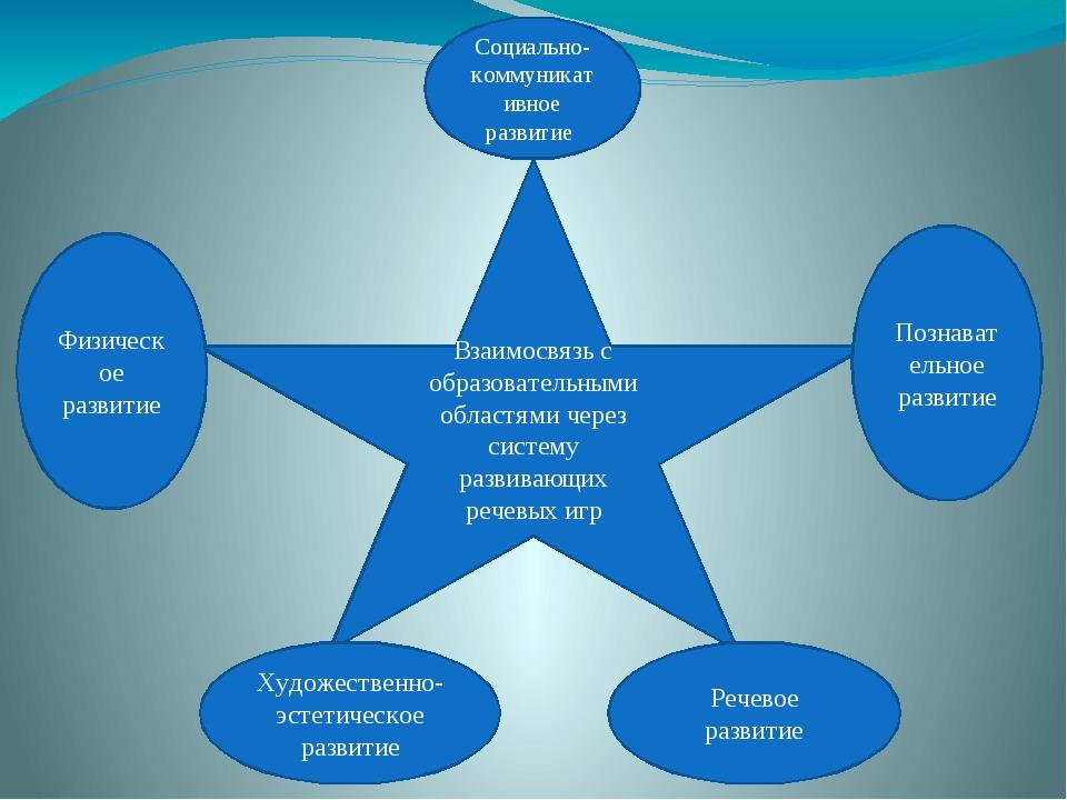 Взаимосвязь с образовательными областями через систему развивающих речевых иг...