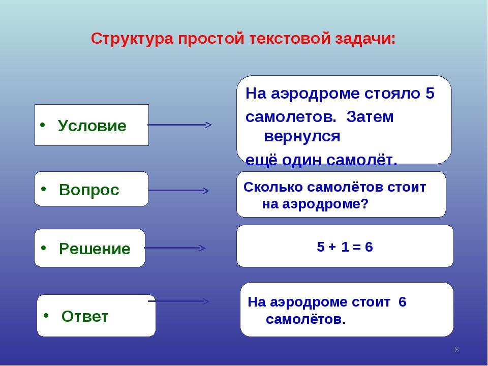 Структура простой текстовой задачи: Условие Вопрос Решение Ответ На аэродроме...