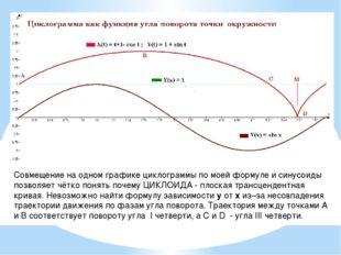 Совмещение на одном графике циклограммы по моей формуле и синусоиды позволяет