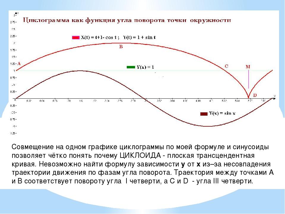 Совмещение на одном графике циклограммы по моей формуле и синусоиды позволяет...