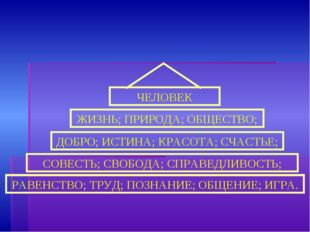 СОВЕСТЬ; СВОБОДА; СПРАВЕДЛИВОСТЬ; РАВЕНСТВО; ТРУД; ПОЗНАНИЕ; ОБЩЕНИЕ; ИГРА. Д