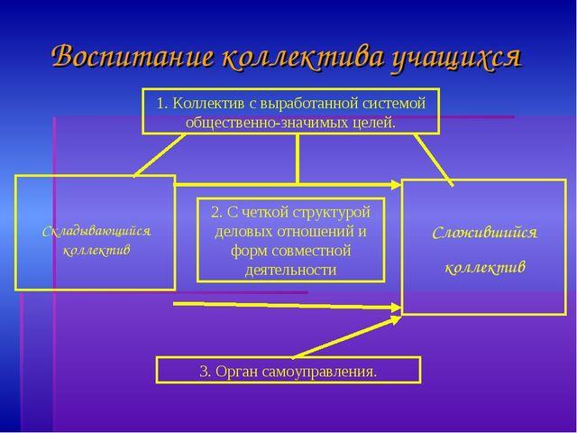 Воспитание коллектива учащихся 1. Коллектив с выработанной системой обществен...
