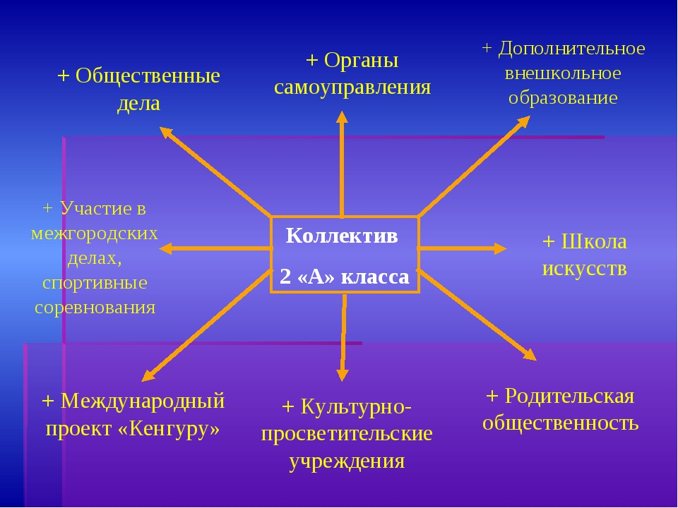 + Общественные дела + Органы самоуправления + Дополнительное внешкольное обра...