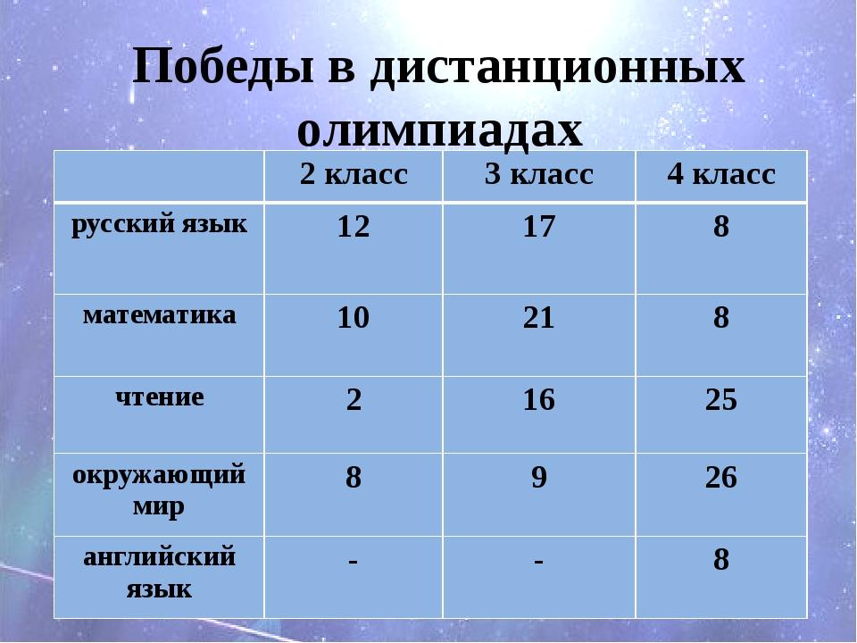 Победы в дистанционных олимпиадах 2 класс 3 класс 4 класс русский язык 12 17...