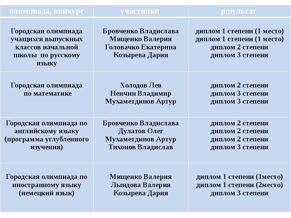 олимпиада, конкурс участники результат Городская олимпиада учащихся выпускны...