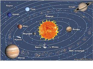 …основные солнечные планеты Солнечной системы: Меркурий, Венеру, Землю, Марс,