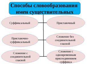 Способы словообразования имен существительных Суффиксальный Приставочный Прис