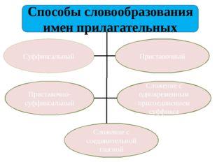 Способы словообразования имен прилагательных Суффиксальный Приставочный Прист