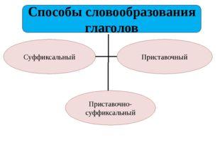 Способы словообразования глаголов Суффиксальный Приставочный Приставочно-суфф