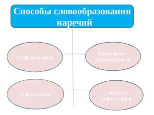 Способы словообразования наречий Суффиксальный Приставочный Приставочно-суффи