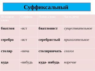 Суффиксальный Исходноеслово Суффикс Новое слово Часть речи биатлон -ист биатл