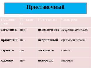 Приставочный Исходноеслово Пристав-ка Новоеслово Частьречи заголовок под- под