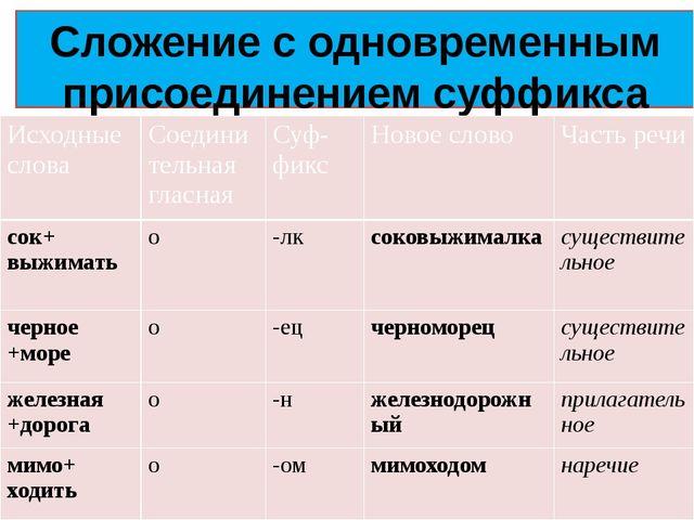 Сложение с одновременным присоединением суффикса Исходныеслова Соединительная...