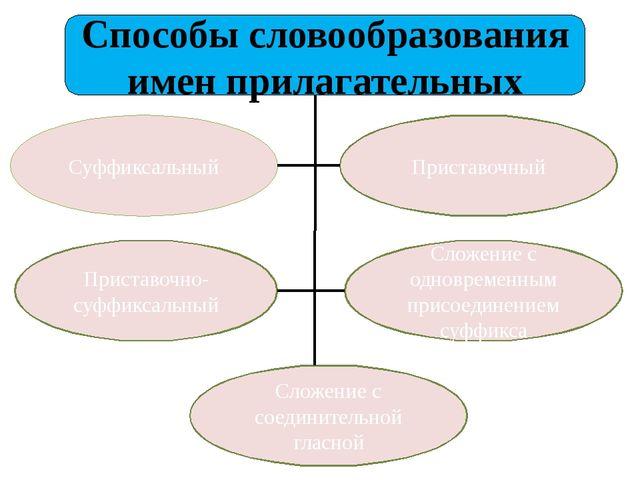 Способы словообразования имен прилагательных Суффиксальный Приставочный Прист...