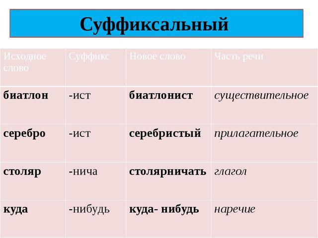 Суффиксальный Исходноеслово Суффикс Новое слово Часть речи биатлон -ист биатл...