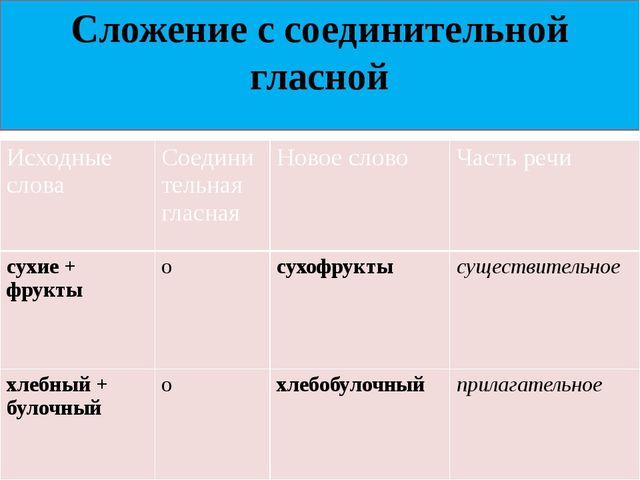 Сложение с соединительной гласной Исходныеслова Соединительнаягласная Новоесл...