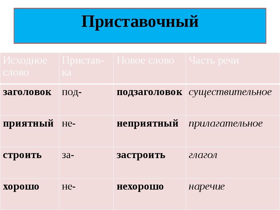 Приставочный Исходноеслово Пристав-ка Новоеслово Частьречи заголовок под- под...