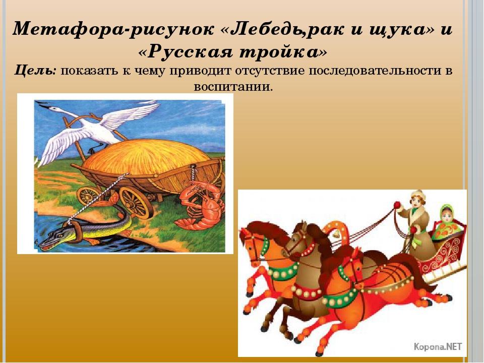 Метафора-рисунок «Лебедь,рак и щука» и «Русская тройка» Цель: показать к чему...
