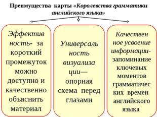 Преимущества карты «Королевства грамматики английского языка» Эффектив ность-