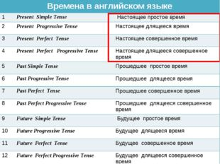 Времена в английском языке 1Present Simple Tense Настоящее простое время 2