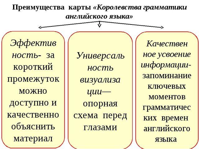 Преимущества карты «Королевства грамматики английского языка» Эффектив ность-...