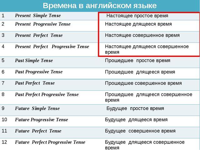 Времена в английском языке 1Present Simple Tense Настоящее простое время 2...