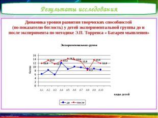 Динамика уровня развития творческих способностей (по показателю беглость) у д
