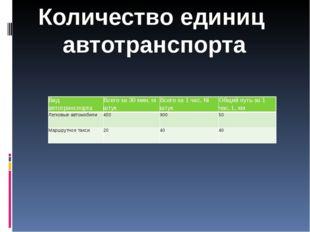 Количество единиц автотранспорта Вид автотранспорта Всего за 30 мин,niштук Вс