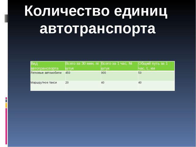 Количество единиц автотранспорта Вид автотранспорта Всего за 30 мин,niштук Вс...