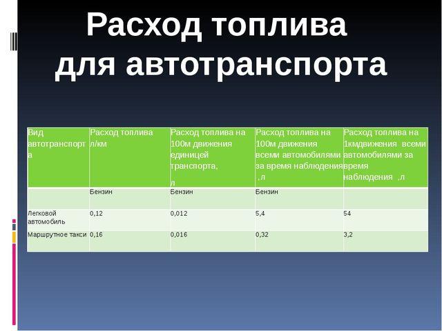 Расход топлива для автотранспорта Вид автотранспорта Расход топлива л/км Расх...