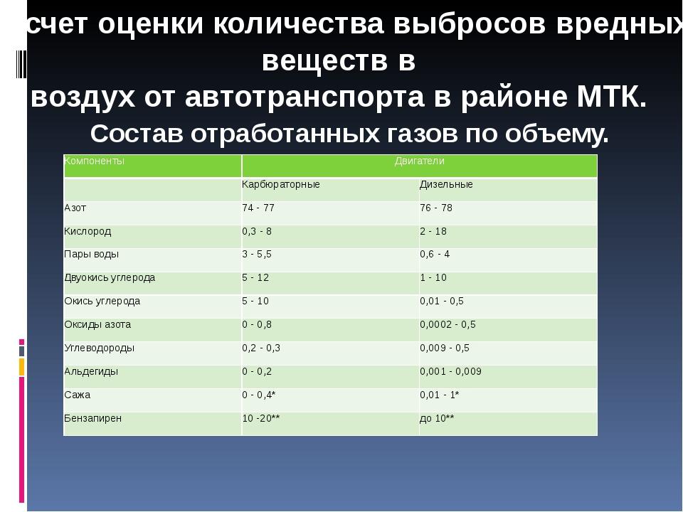 Расчет оценки количества выбросов вредных веществ в воздух от автотранспорта...