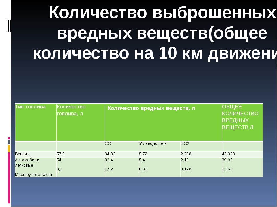 Количество выброшенных вредных веществ(общее количество на 10 км движения) Ти...