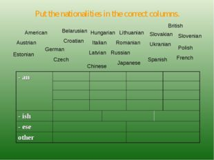 Put the nationalities in the correct columns. American Austrian Belarusian Cr