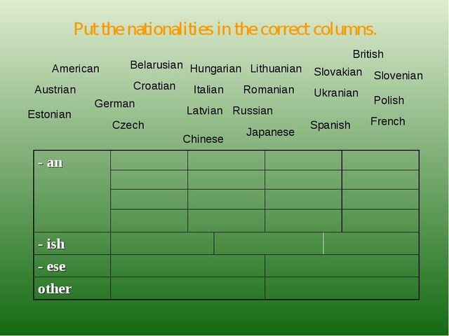 Put the nationalities in the correct columns. American Austrian Belarusian Cr...