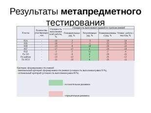 Результаты метапредметного тестирования Классы Количество участвующих, чел. У