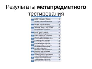 Результаты метапредметного тестирования № ФИО % 1 Апанасенко Артем Сергеевич