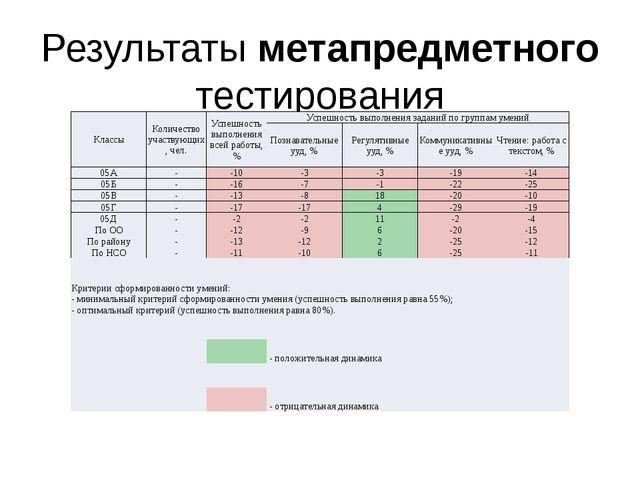 Результаты метапредметного тестирования Классы Количество участвующих, чел. У...