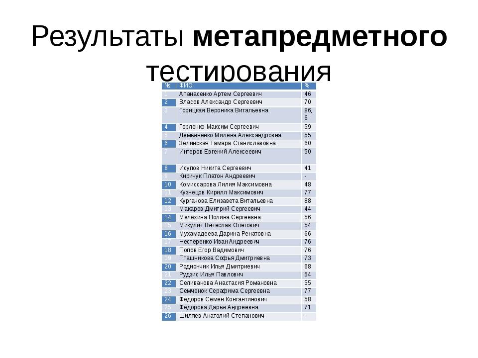 Результаты метапредметного тестирования № ФИО % 1 Апанасенко Артем Сергеевич...