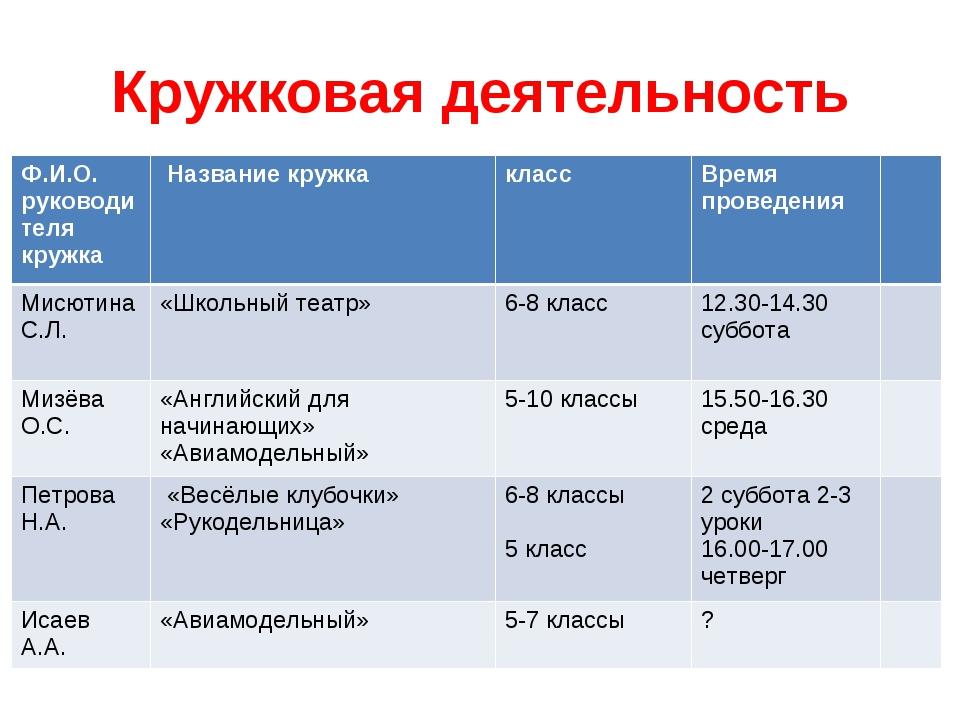 Кружковая деятельность Ф.И.О. руководителя кружка Название кружкаклассВрем...